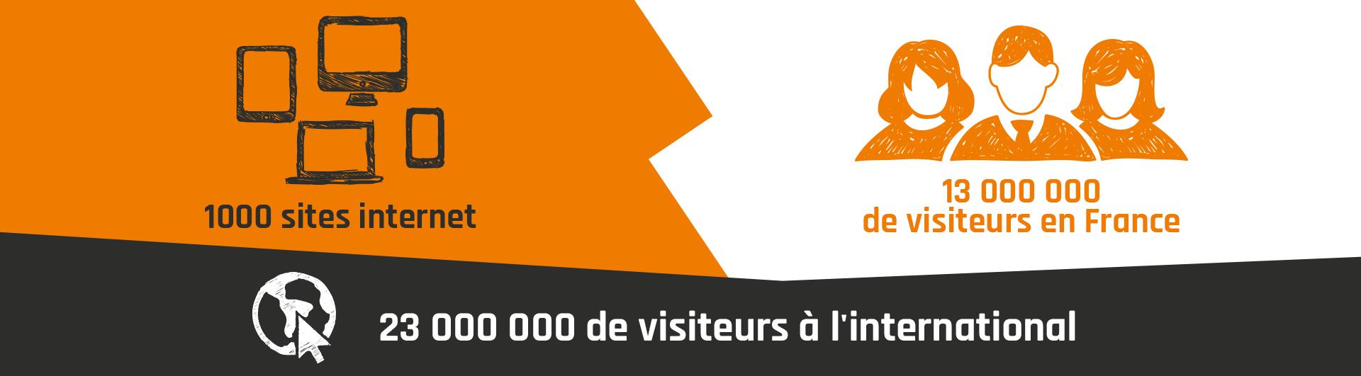 23 000 000 de visiteurs à l'international