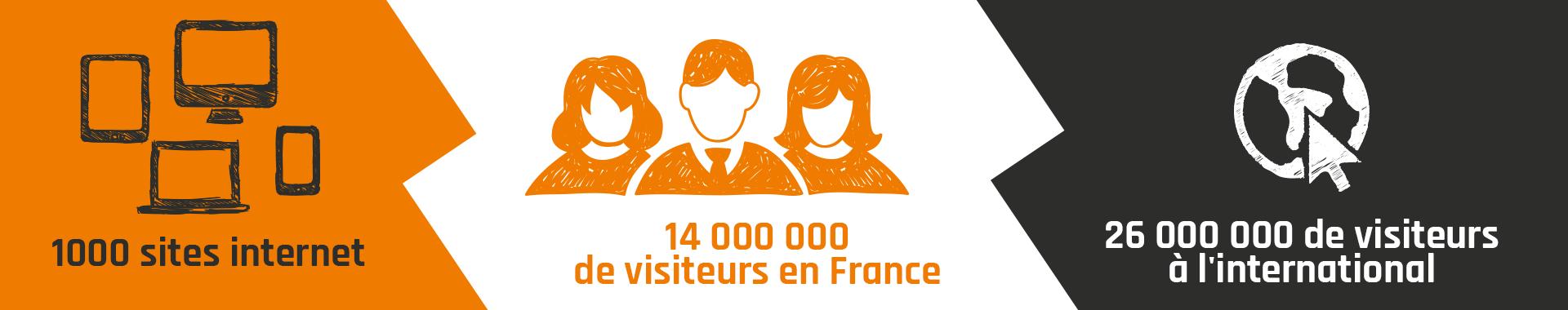 26 000 000 de visiteurs à l'international
